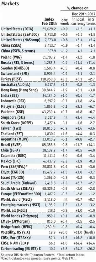 Stock Markets Emerging Markets, March 03