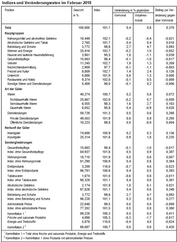 Indizes und Veränderungsraten im Februar 2018