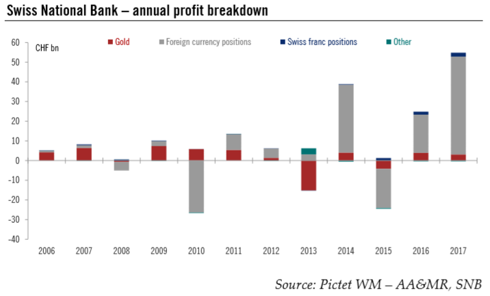 Swiss National Bank – Annual Profit Breakdown, 2006 - 2018