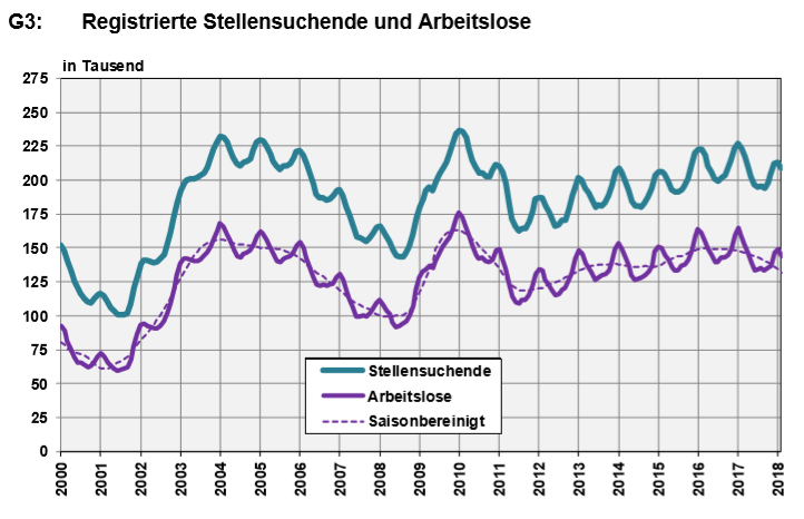 Switzerland, Number of Employed and Number of Job Seekers, February 2018