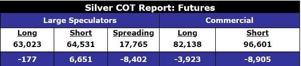 Silver COT Report: Futures