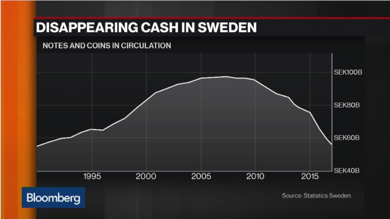 Disappearing Cash in Sweden, 1995 - 2018