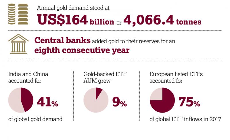 Annual Gold Demand, 2017