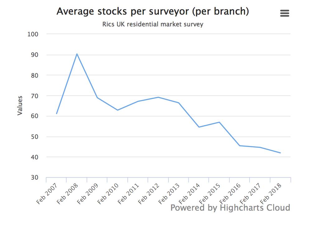 Average Stocks per Surveyor, Feb 2007 - Mar 2018