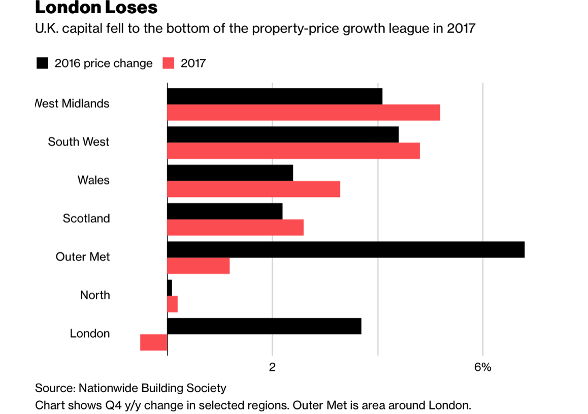 Property Price Growth in 2017