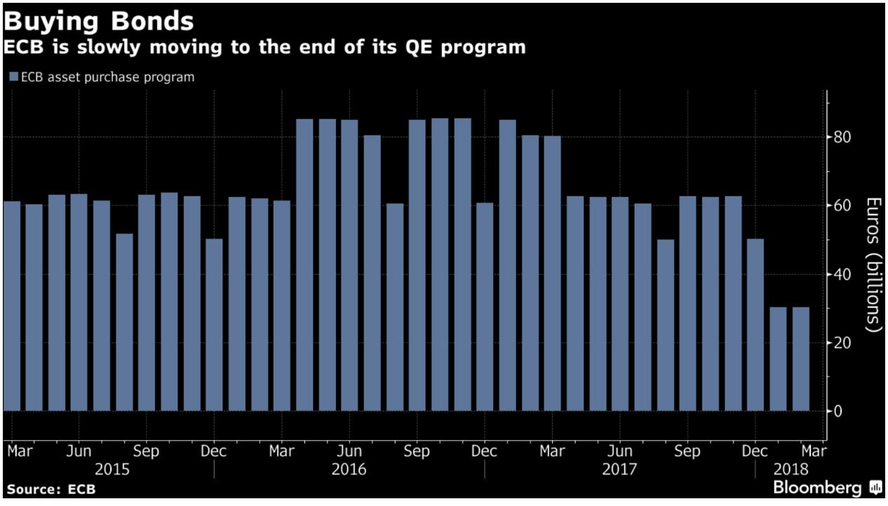 ECB Asset Purchase Program, Mar 2015 - Mar 2018