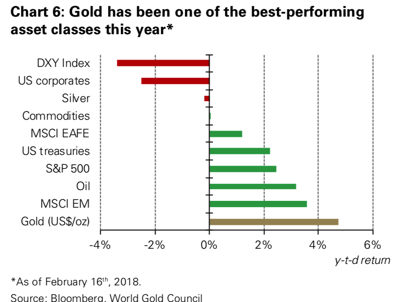Gold Performance, 16 February 2018