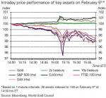 Intraday Price Performance of Key Assets, 5 February