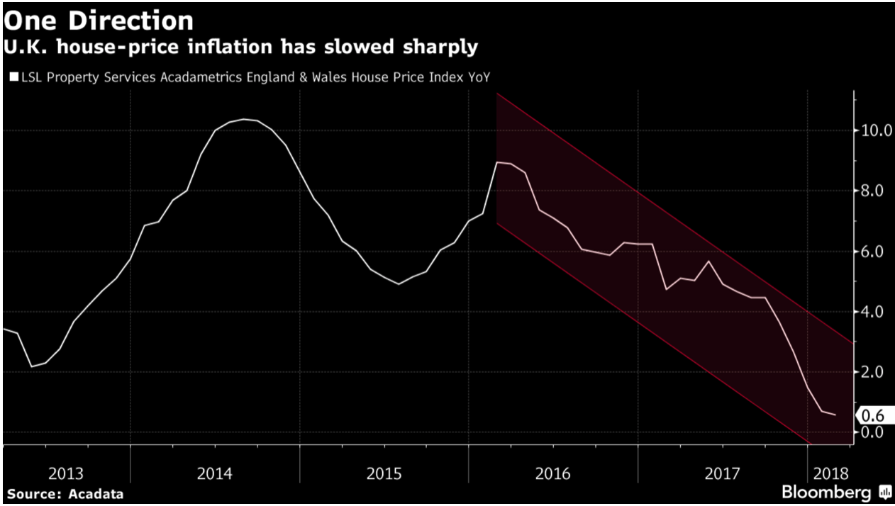 U.K. House- Price Inflation, 2013 - 2018