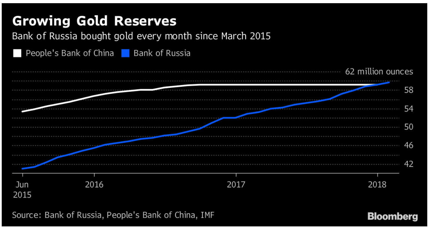 Growing Gold Reserves, Jun 2015 - Mar 2018