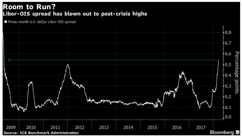 Three-month US Dollar Libor-OIS Spread, 2009 - 2018