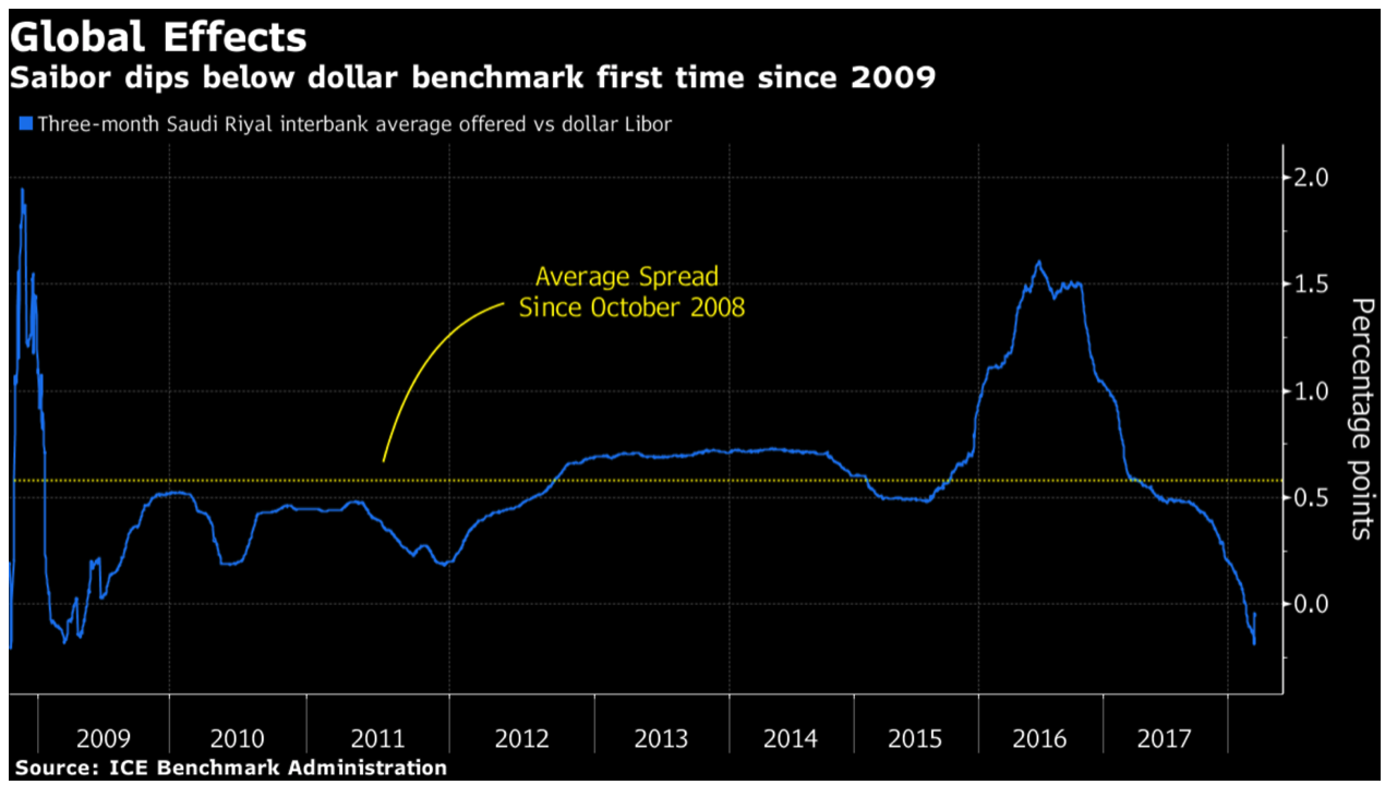 Three-month Saudi Riyal Interbank Average Offered vs Dollar Libor, 2009 - 2018