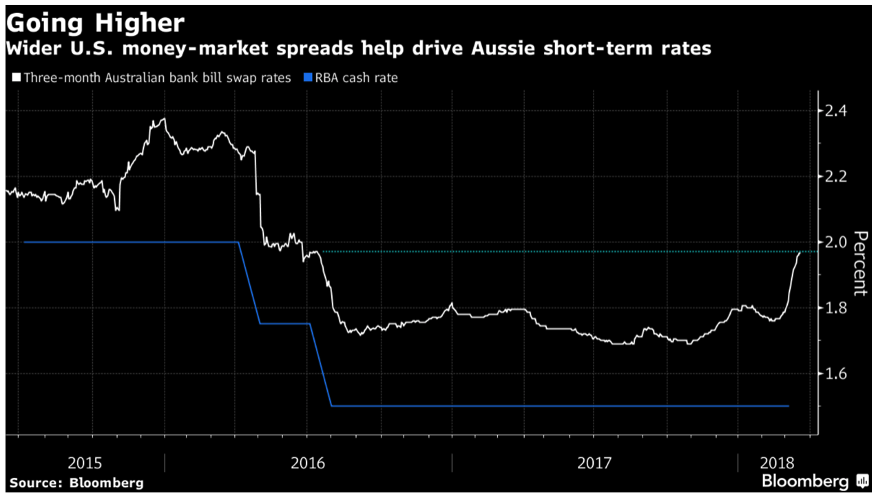 Three-month Australian Bank Bill Swap Rates and RBA Cash Rate, 2015 - 2018