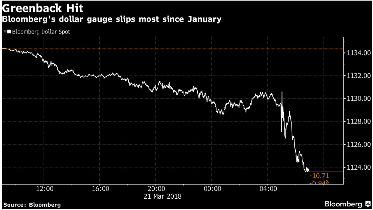 Bloomberg's Dollar Spot, 21 March 2018