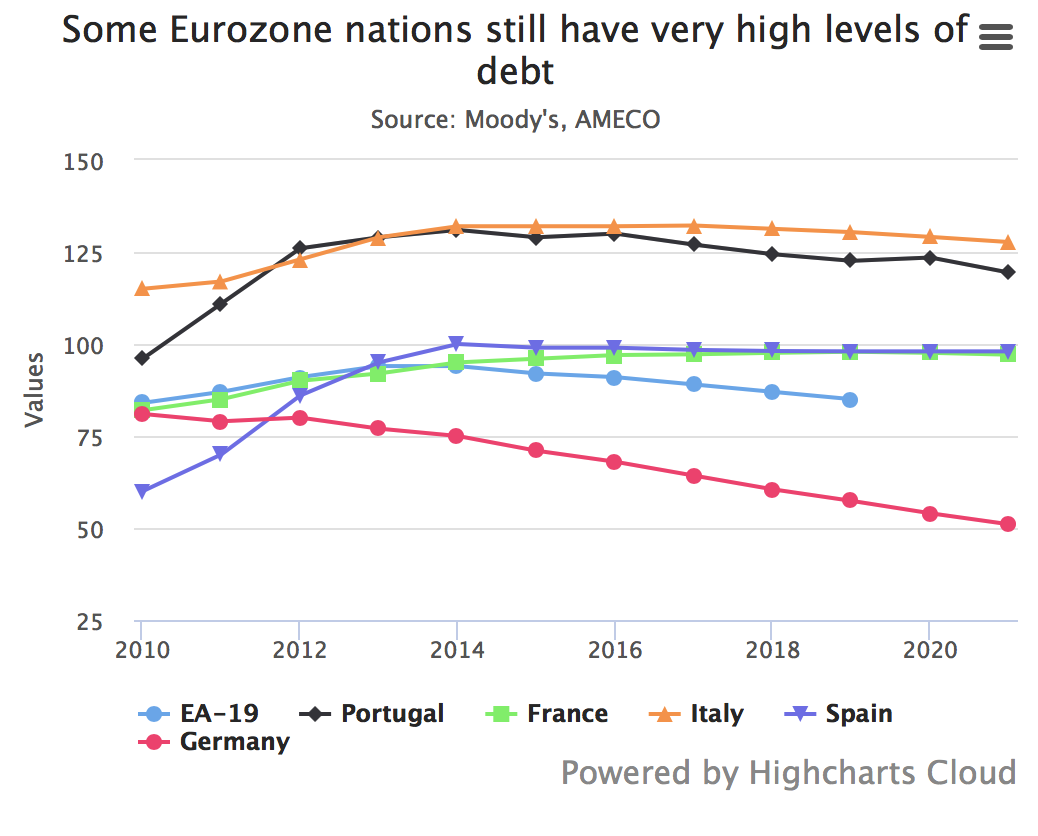 Eurozone Nations Levels of Debt, 2010 - 2018