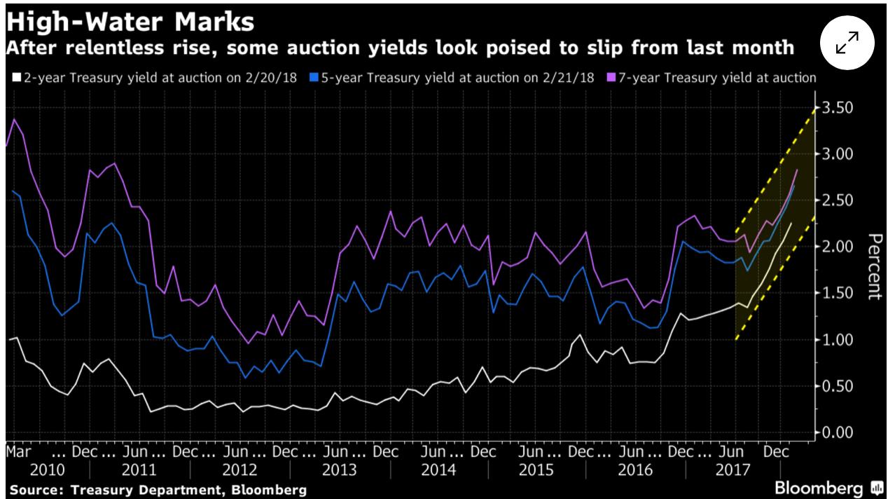 Treasury Yield at Auction, Mar 2010 - 2018