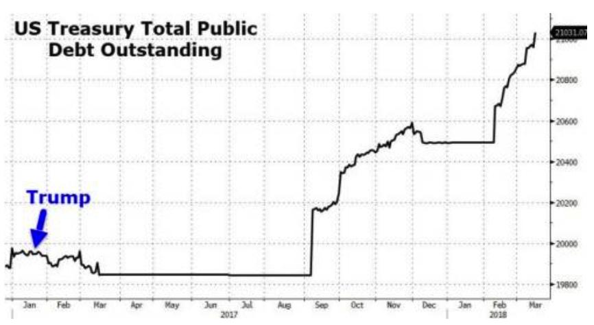 US Treasury Total Public Debt, Jan 2017 - Mar 2018