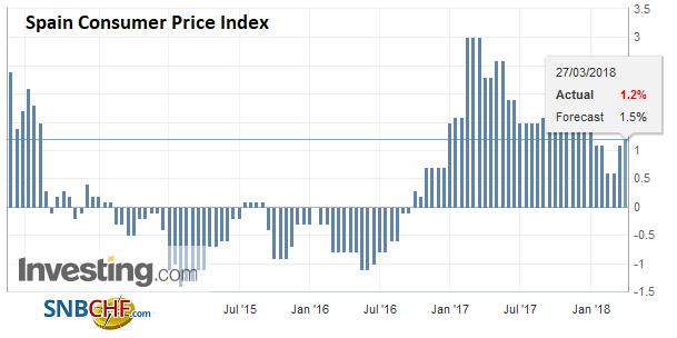 Spain Consumer Price Index (CPI) YoY, Apr 2013 - Mar 2018
