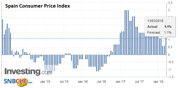 Spain Consumer Price Index (CPI) YoY, Apr 2013 - Mar 2018