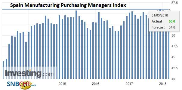 Spain Manufacturing Purchasing Managers Index (PMI), Apr 2013 - Mar 2018