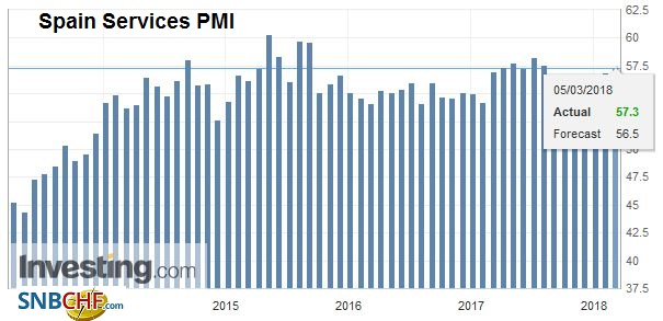 Spain Services Purchasing Managers Index (PMI), Apr 2013 - Mar 2018