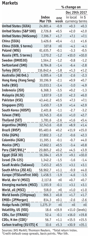 Stock Markets Emerging Markets, March 07