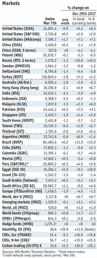 Stock Markets Emerging Markets, March 07