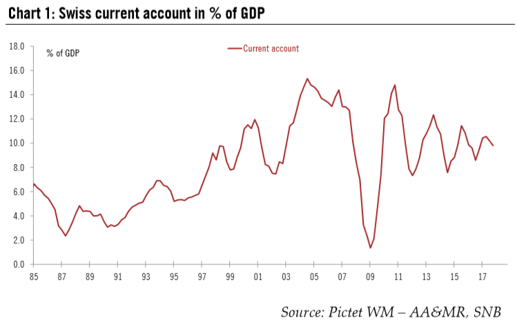 Swiss Current Account in % of GDP, 1985 - 2018