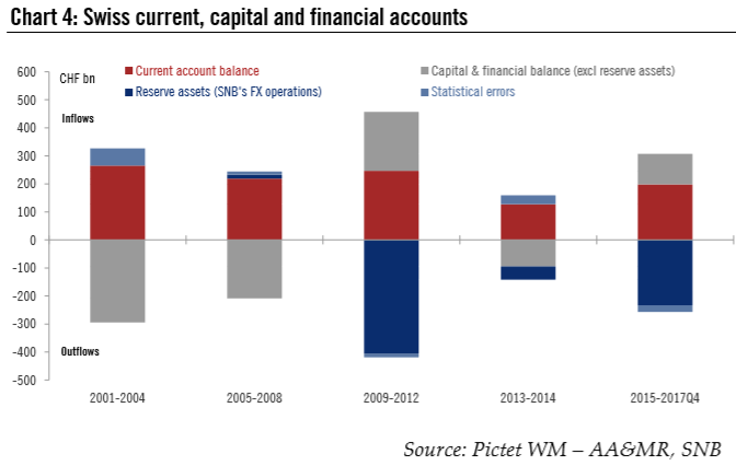 Swiss Current, Capital and Financial Accounts, 2001 - 2018