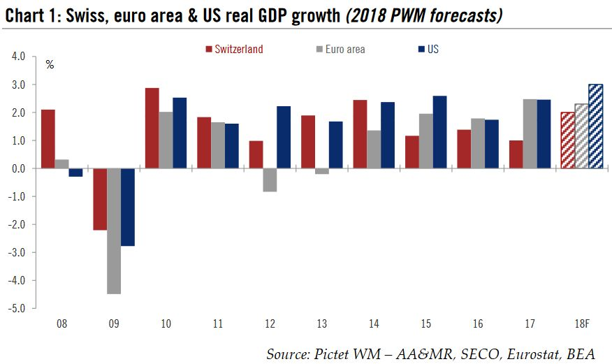 Swiss, euro area & US real GDP growth (2018 PWM forecasts), 2008 - 2018