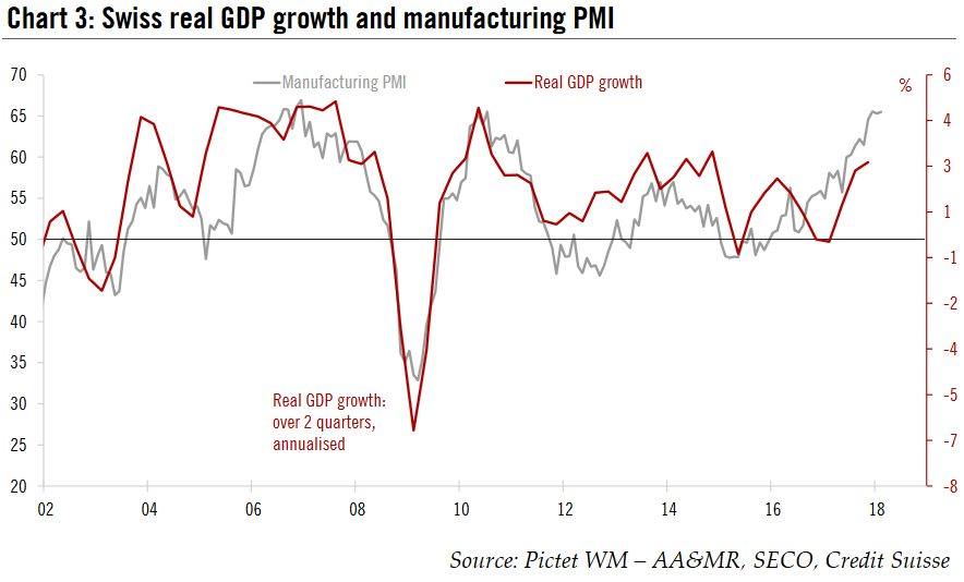 Swiss real GDP growth and manufacturing PMI, 2002 - 2018