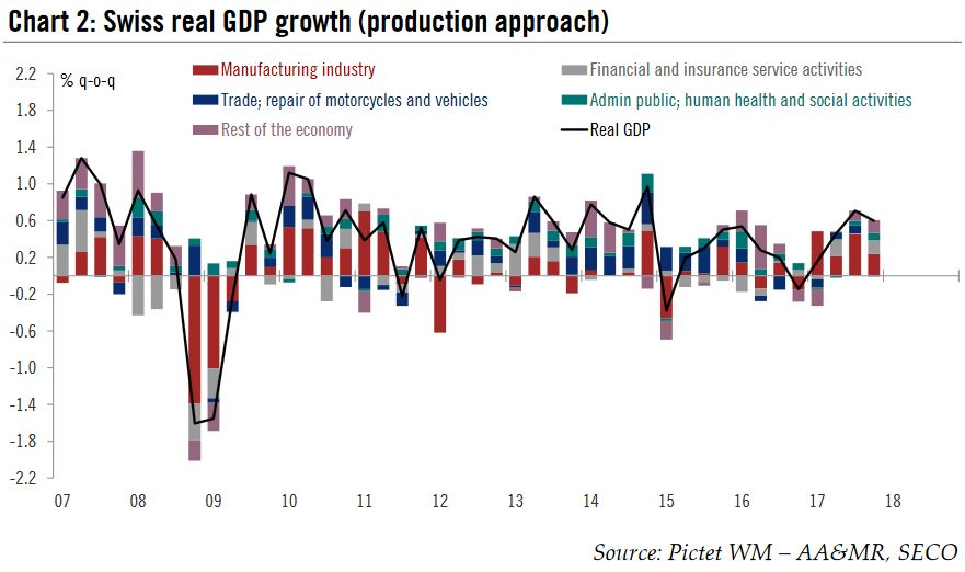 Swiss real GDP growth (production approach), 2007 - 2018