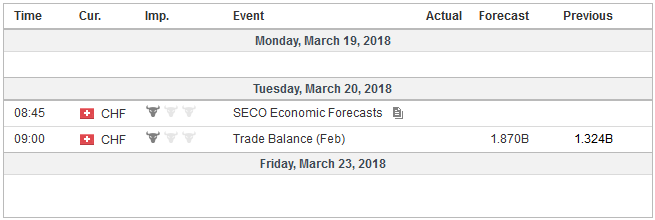 Economic Events: Switzerland, Week March 19