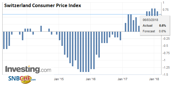 Switzerland Consumer Price Index (CPI) YoY, Apr 2013 - Mar 2018
