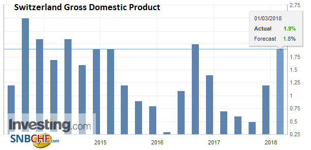 Switzerland Gross Domestic Product (GDP) YoY, Q4 2017