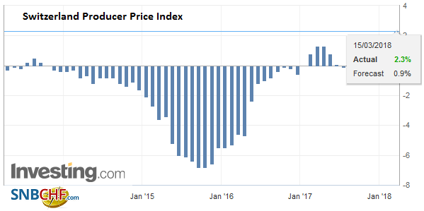 Switzerland Producer Price Index (PPI) YoY, February 2018