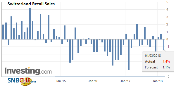 Switzerland Retail Sales YoY, Mar 2013 - Mar 2018