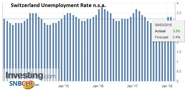 Switzerland Unemployment Rate n.s.a., Apr 2013 - Mar 2018