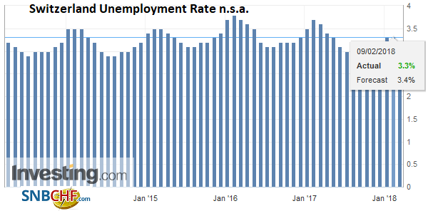 Switzerland Unemployment Rate n.s.a., Apr 2013 - Feb 2018