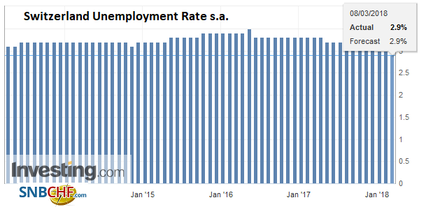 Switzerland Unemployment Rate s.a., Apr 2013 - Mar 2018