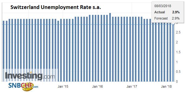 Switzerland Unemployment Rate s.a., Apr 2013 - Mar 2018