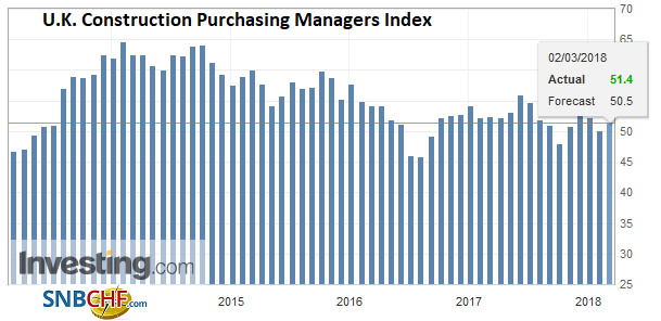 U.K. Construction Purchasing Managers Index (PMI), Mar 2013 - 2018