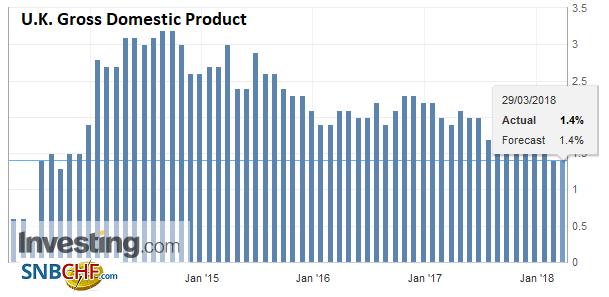 U.K. Gross Domestic Product (GDP) YoY, Apr 2013 - Mar 2018