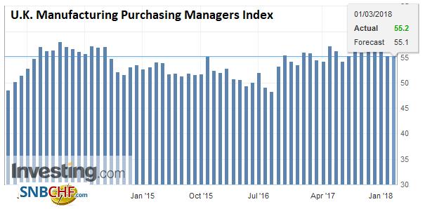U.K. Manufacturing Purchasing Managers Index (PMI), Apr 2013 - Mar 2018