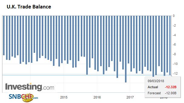 U.K. Trade Balance, Mar 2013 - 2018