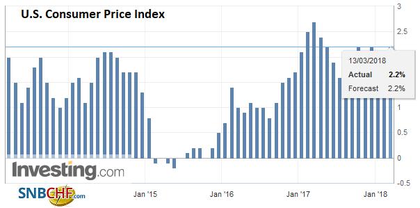 U.S. Consumer Price Index (CPI) YoY, Mar 2013 - 2018