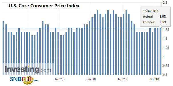 U.S. Core Consumer Price Index (CPI) YoY, Mar 2013 - 2018