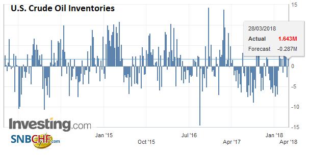 U.S. Crude Oil Inventories, Apr 2013 - Mar 2018