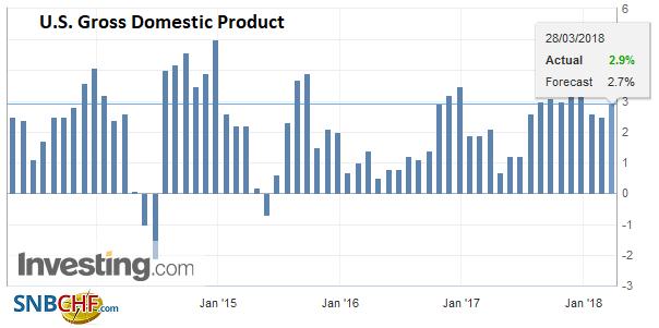 U.S. Gross Domestic Product (GDP) QoQ, Apr 2013 - Mar 2018