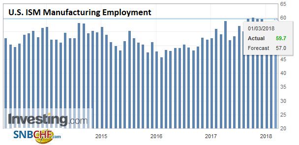 U.S. ISM Manufacturing Employment, Apr 2013 - Mar 2018